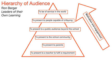 Hierarchy of Audience Matrix by Ron Berger